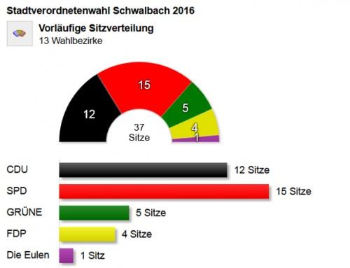 So sieht das neue Schwalbacher Stadtparlament aus. Grafik: Stadt Schwalbach