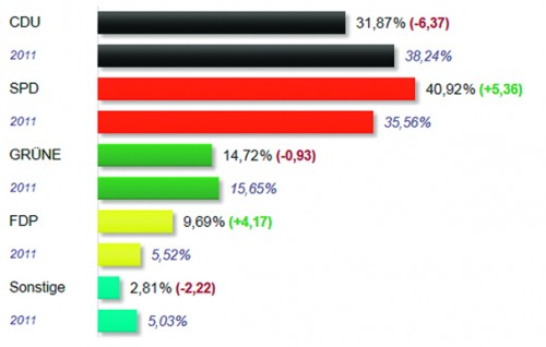 Deutlich sind die Zugewinne der SPD und die Verluste der CDU zu erkennen. Grafik: Stadt Schwalbach